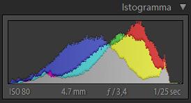 istogramma colori
