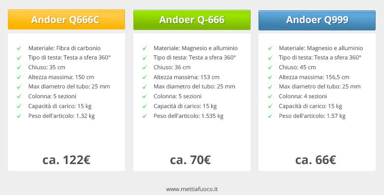 andoer q666