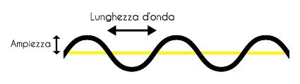 lunghezza-onda